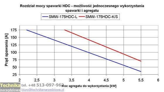 agregaty_spawalnicze_wykres